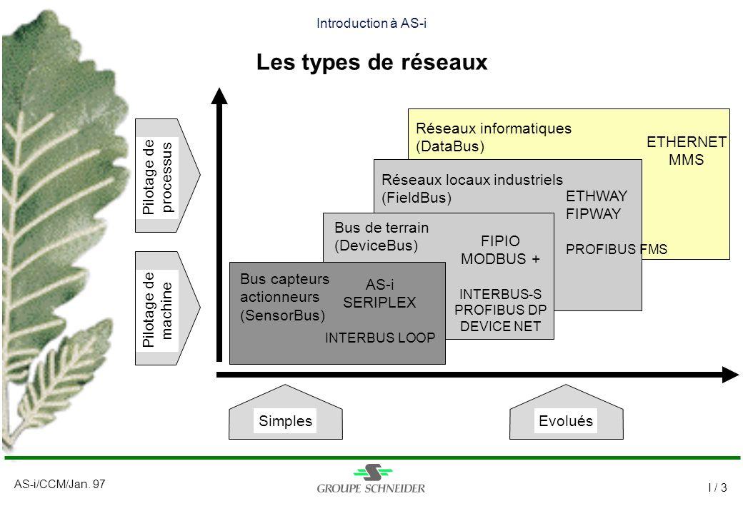 AS-i/CCM/Jan. 97 I / 3 Réseaux informatiques (DataBus) ETHERNET MMS Introduction à AS-i Les types de réseaux SimplesEvolués Pilotage de machine Pilota