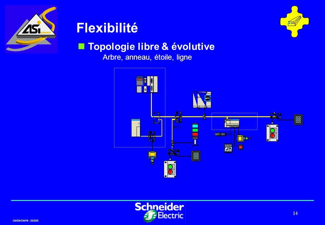 DMEM/DMPII - 03/2000 14 Flexibilité Topologie libre & évolutive Arbre, anneau, étoile, ligne