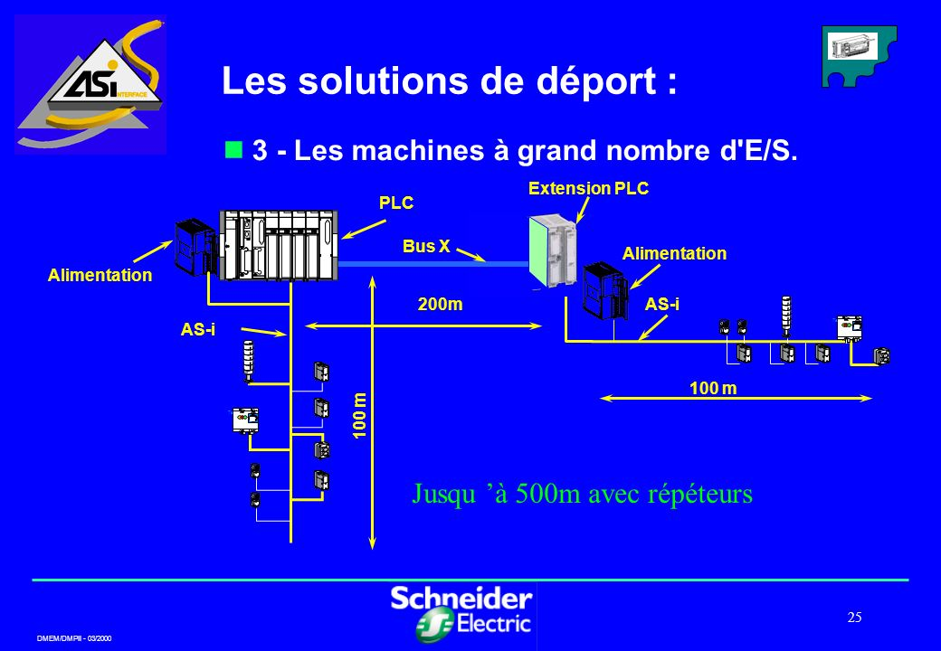 DMEM/DMPII - 03/2000 25 3 - Les machines à grand nombre d'E/S. Te T 200m 100 m Alimentation AS-i PLC PL7 Bus X Extension PLC AS-i Alimentation Te T 10