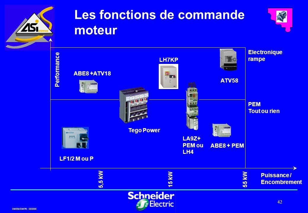 DMEM/DMPII - 03/2000 42 Performance Electronique rampe 5,5 kW 15 kW55 kW LF1/2 M ou P PEM Tout ou rien ABE8 + PEM Tego Power ATV58 ABE8 +ATV18 Puissan