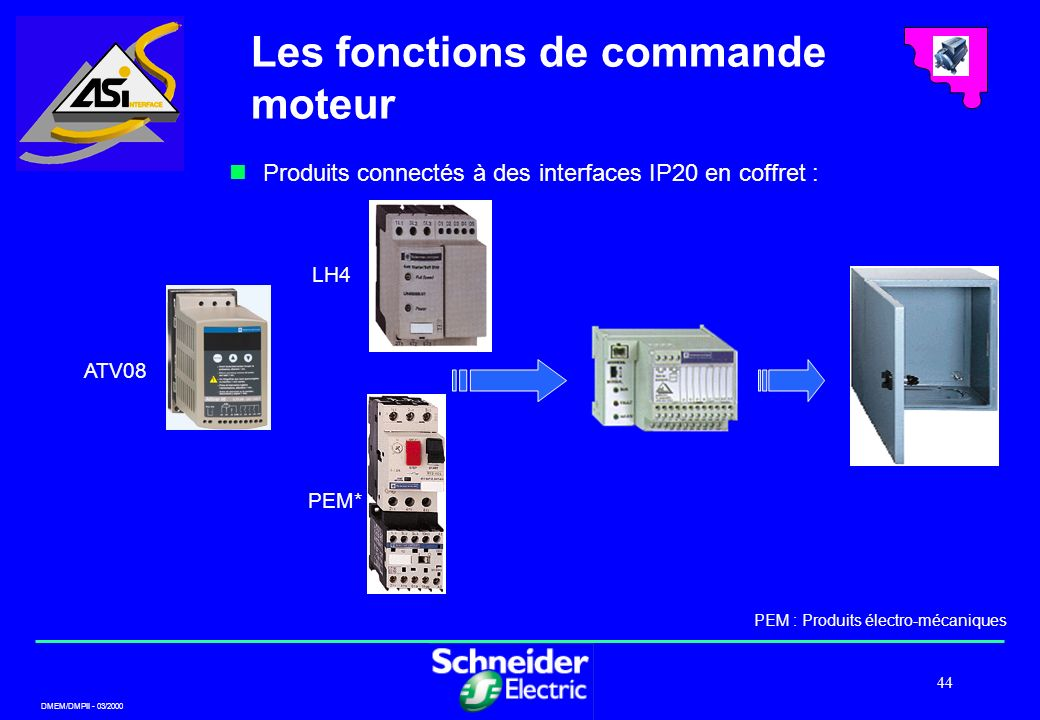 DMEM/DMPII - 03/2000 44 Produits connectés à des interfaces IP20 en coffret : Les fonctions de commande moteur LH4 ATV08 PEM* PEM : Produits électro-m