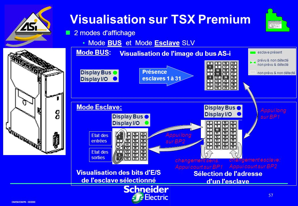 DMEM/DMPII - 03/2000 57 Visualisation sur TSX Premium 2 modes d'affichage Mode BUS et Mode Esclave SLV Mode BUS: Display Bus Display I/O Présence escl