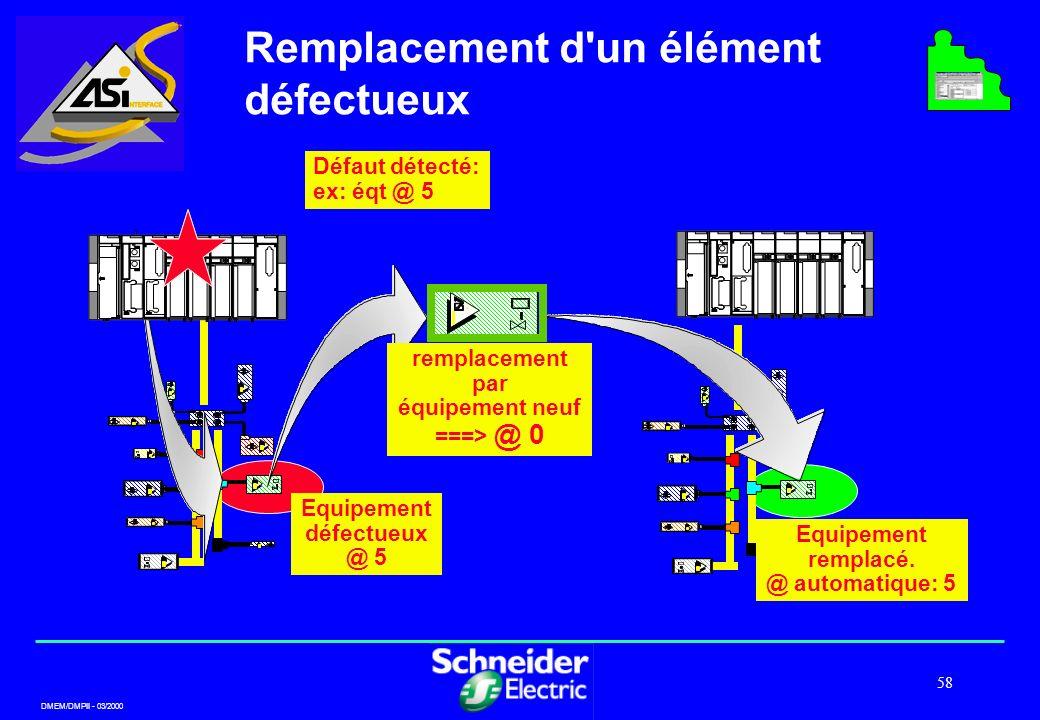 DMEM/DMPII - 03/2000 58 Remplacement d'un élément défectueux Equipement défectueux @ 5 remplacement par équipement neuf ===> @ 0 Equipement remplacé.