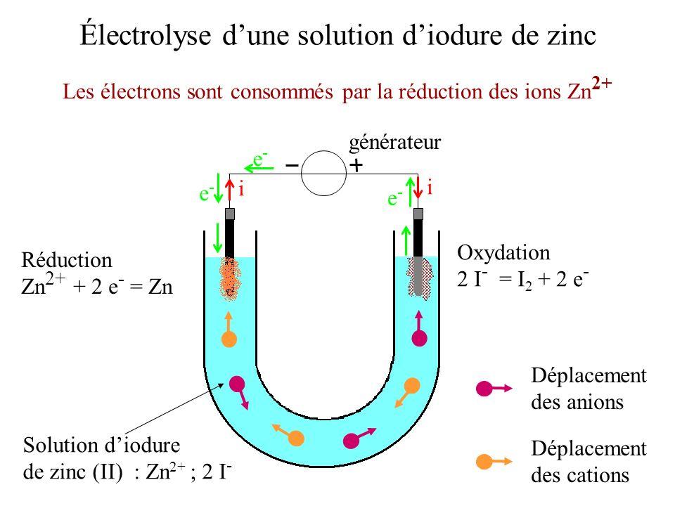 Électrolyse dune solution diodure de zinc Solution diodure de zinc (II) : Zn 2+ ; 2 I - Les électrons sont consommés par la réduction des ions Zn 2+ g