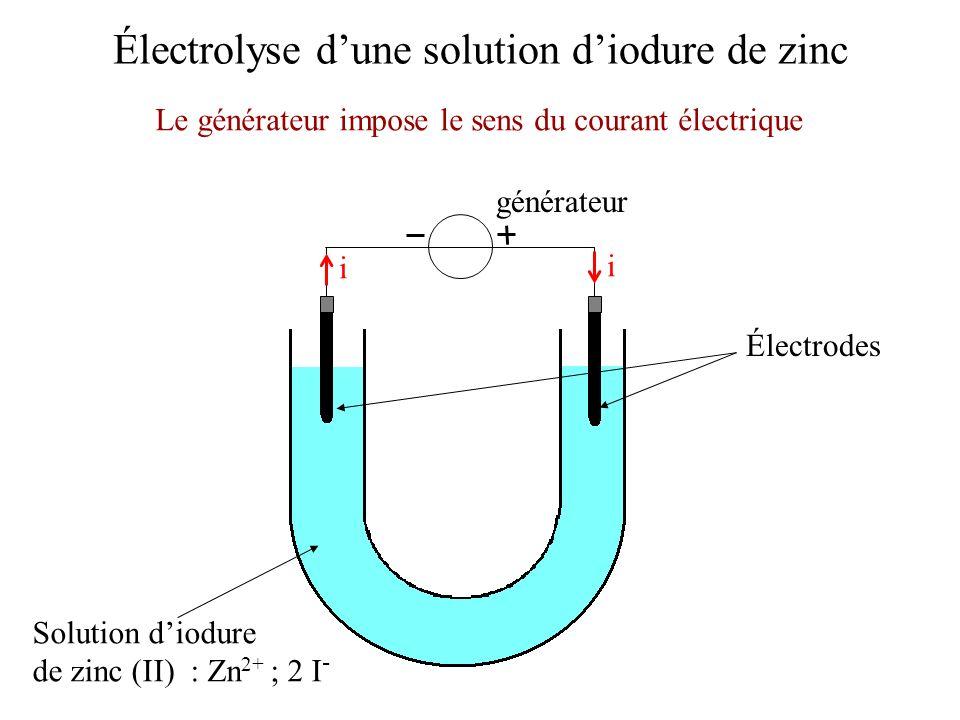 Électrolyse dune solution diodure de zinc Électrodes Solution diodure de zinc (II) : Zn 2+ ; 2 I - Le générateur impose le sens du courant électrique