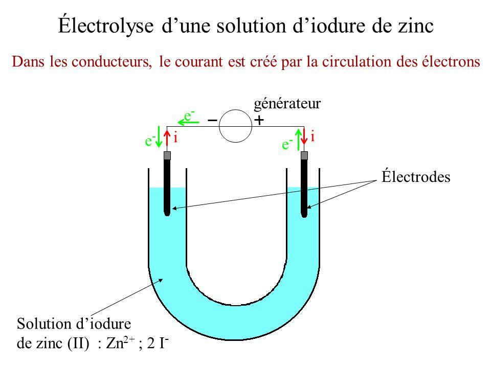 Électrolyse dune solution diodure de zinc Électrodes Solution diodure de zinc (II) : Zn 2+ ; 2 I - Dans les conducteurs, le courant est créé par la ci
