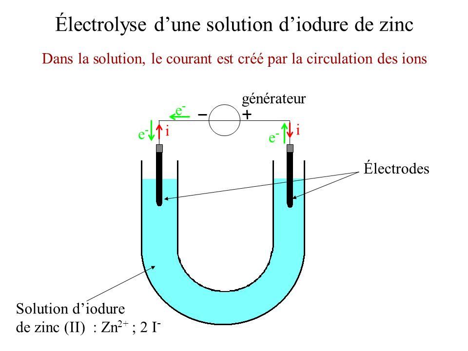 Électrolyse dune solution diodure de zinc Électrodes Solution diodure de zinc (II) : Zn 2+ ; 2 I - Dans la solution, le courant est créé par la circul