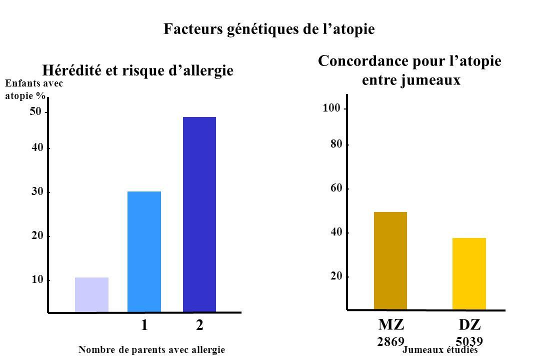 Facteurs génétiques de latopie Concordance pour latopie entre jumeaux Enfants avec atopie % Hérédité et risque dallergie 10 - 20 - 30 - 40 - 50 - 1 2