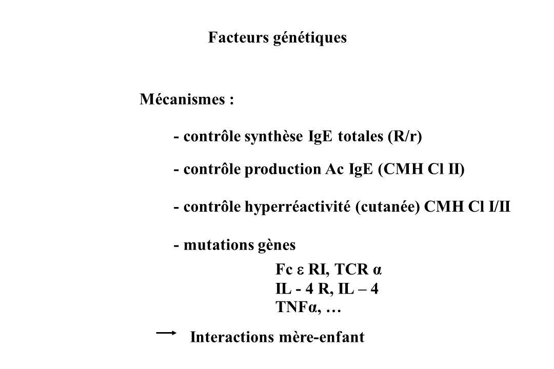 Facteurs génétiques Mécanismes : - contrôle synthèse IgE totales (R/r) - contrôle production Ac IgE (CMH Cl II) - contrôle hyperréactivité (cutanée) C