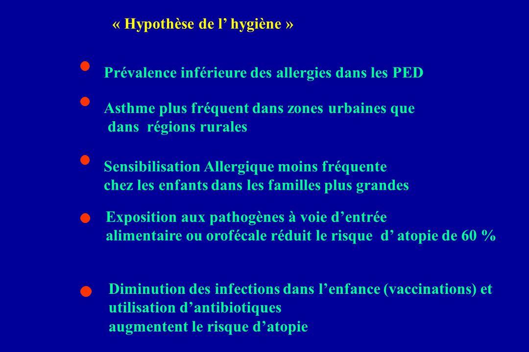 « Hypothèse de l hygiène » Diminution des infections dans lenfance (vaccinations) et utilisation dantibiotiques augmentent le risque datopie Sensibili