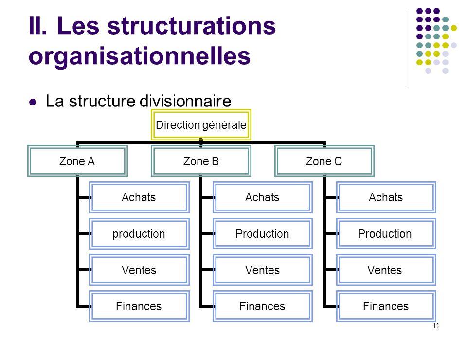 11 II. Les structurations organisationnelles La structure divisionnaire Direction générale Zone A Achats production Ventes Finances Zone B Achats Prod