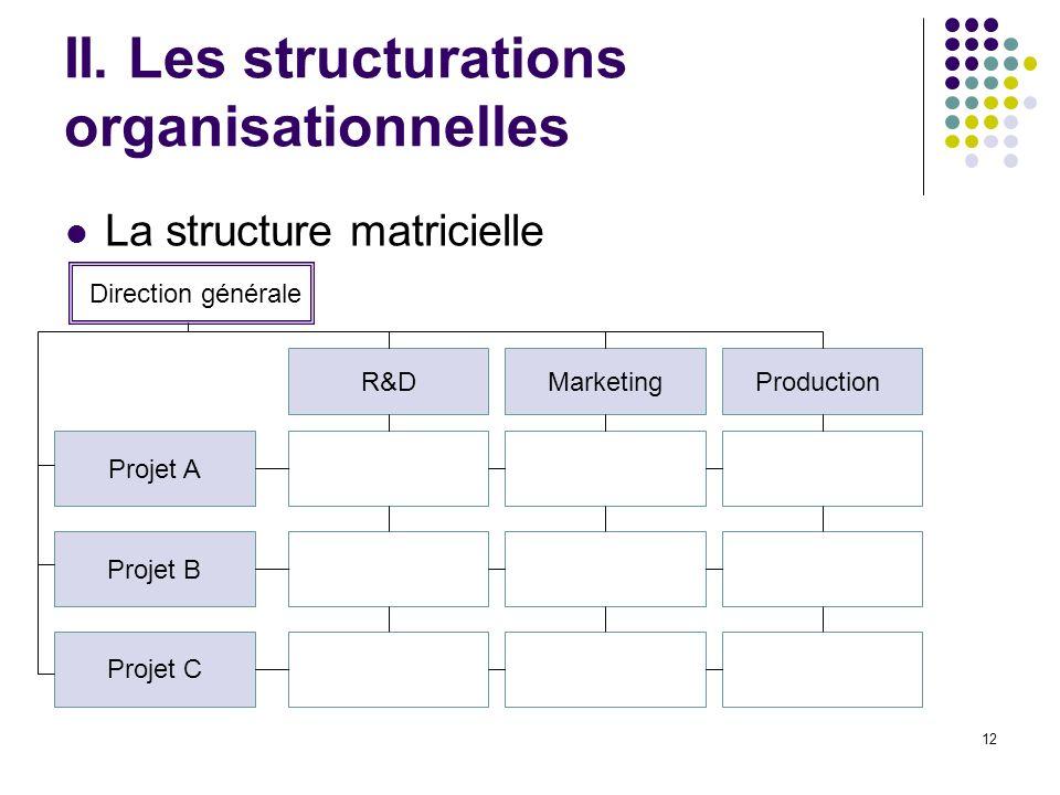12 II. Les structurations organisationnelles La structure matricielle Projet A Projet B Projet C R&DMarketingProduction Direction générale
