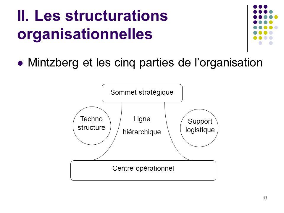 13 II. Les structurations organisationnelles Mintzberg et les cinq parties de lorganisation Sommet stratégique Centre opérationnel Ligne hiérarchique
