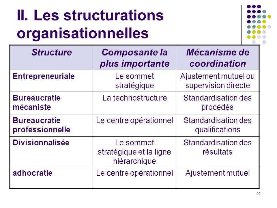 14 II. Les structurations organisationnelles StructureComposante la plus importante Mécanisme de coordination EntrepreneurialeLe sommet stratégique Aj