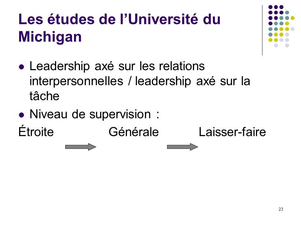 23 Les études de lUniversité du Michigan Leadership axé sur les relations interpersonnelles / leadership axé sur la tâche Niveau de supervision : Étro