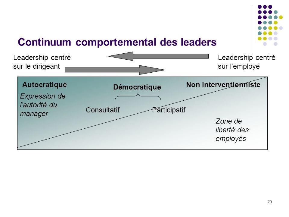 25 Continuum comportemental des leaders Leadership centré sur le dirigeant Leadership centré sur lemployé AutocratiqueNon interventionniste Démocratiq