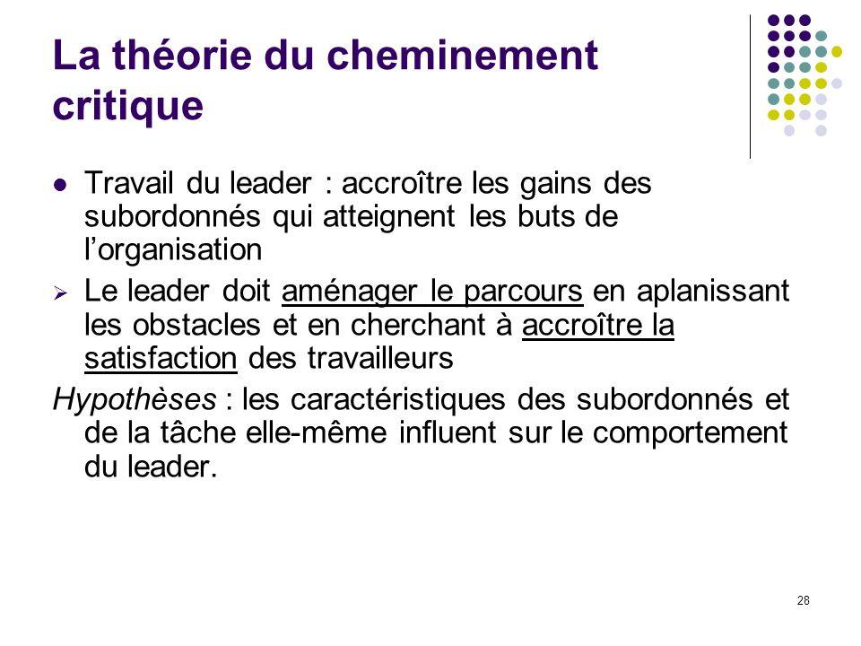 28 La théorie du cheminement critique Travail du leader : accroître les gains des subordonnés qui atteignent les buts de lorganisation Le leader doit