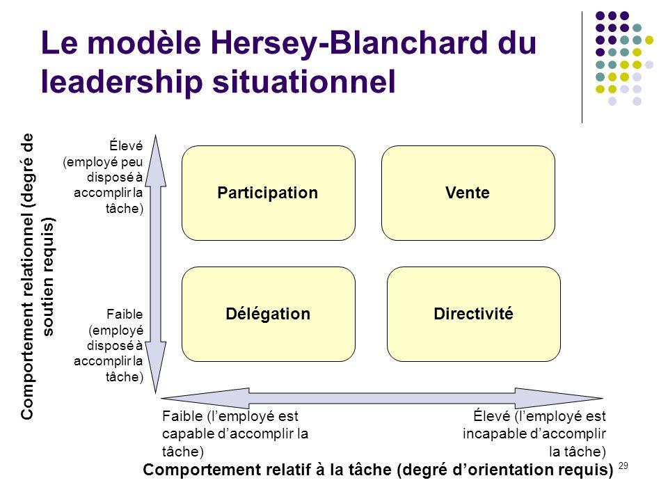 29 Le modèle Hersey-Blanchard du leadership situationnel Comportement relatif à la tâche (degré dorientation requis) Faible (lemployé est capable dacc