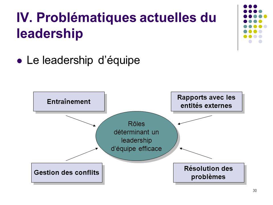 30 IV. Problématiques actuelles du leadership Le leadership déquipe Rôles déterminant un leadership déquipe efficace Entraînement Rapports avec les en