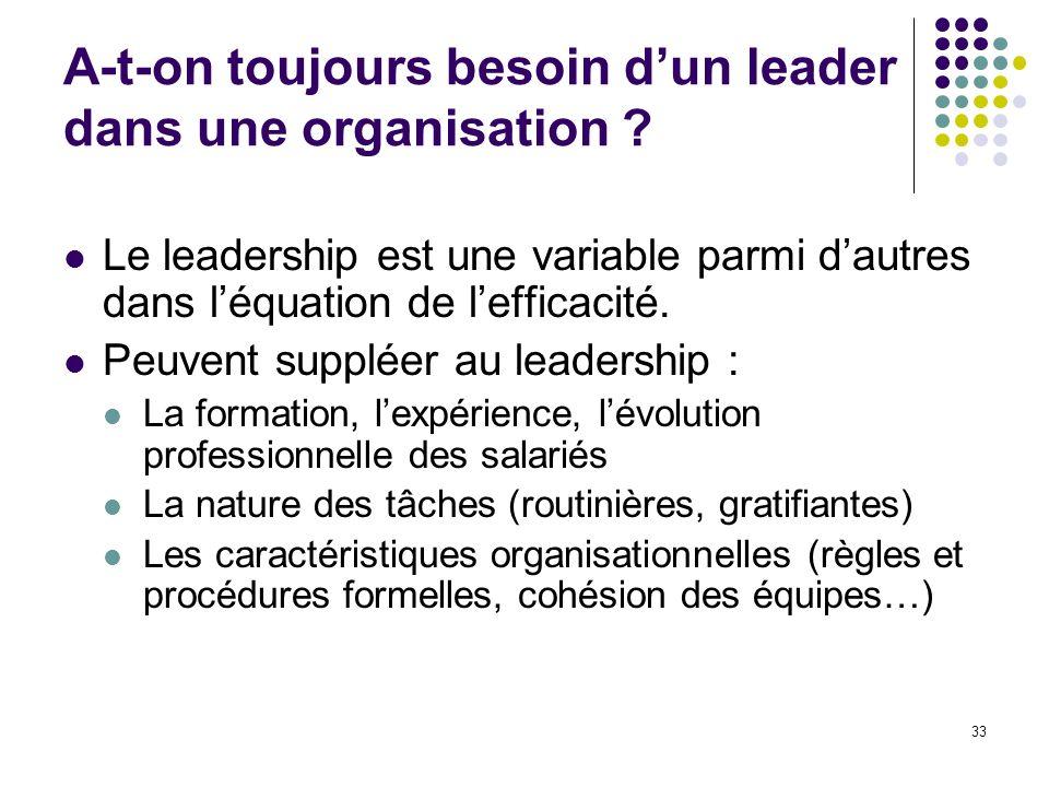 33 A-t-on toujours besoin dun leader dans une organisation ? Le leadership est une variable parmi dautres dans léquation de lefficacité. Peuvent suppl