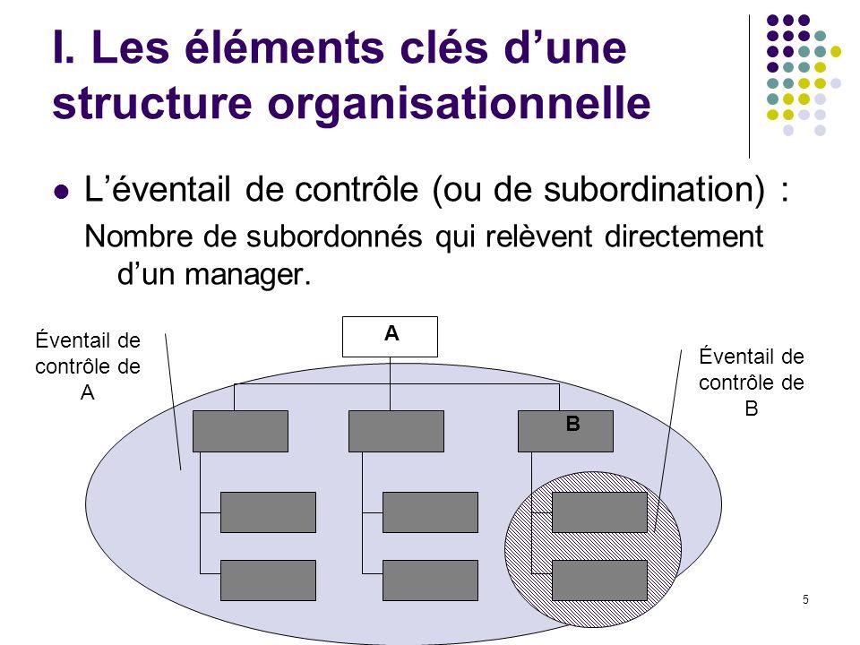 5 I. Les éléments clés dune structure organisationnelle Léventail de contrôle (ou de subordination) : Nombre de subordonnés qui relèvent directement d
