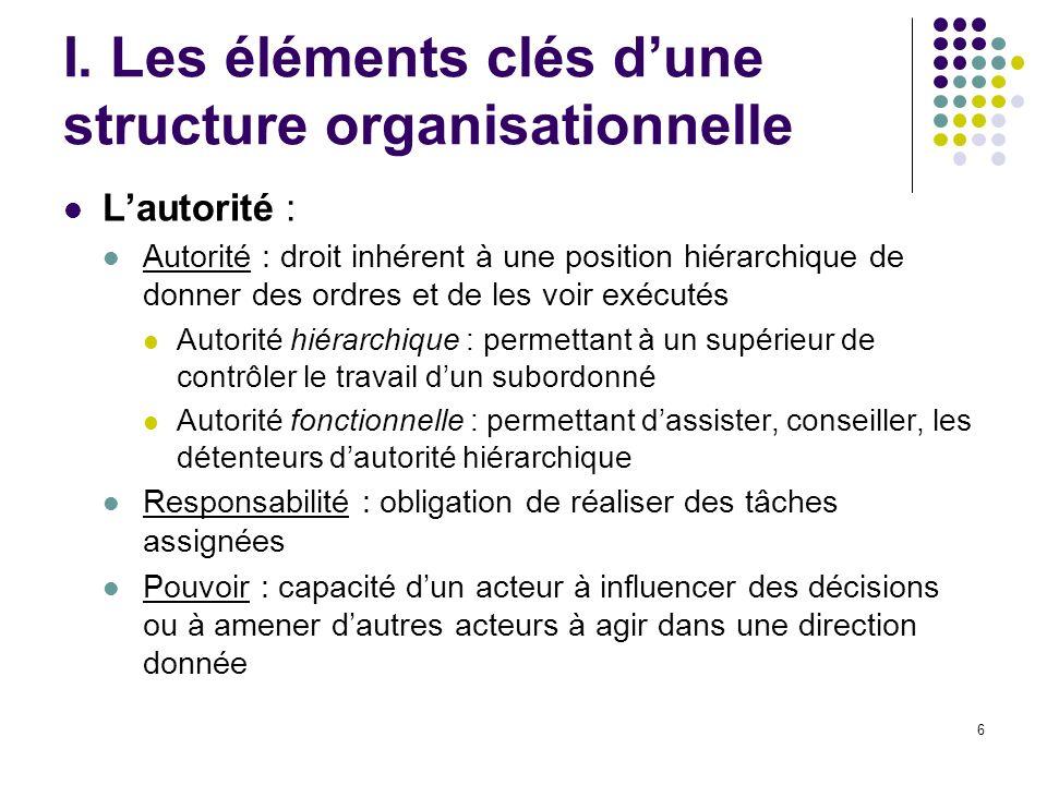 6 I. Les éléments clés dune structure organisationnelle Lautorité : Autorité : droit inhérent à une position hiérarchique de donner des ordres et de l