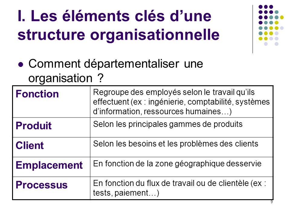 9 I. Les éléments clés dune structure organisationnelle Comment départementaliser une organisation ? Fonction Regroupe des employés selon le travail q