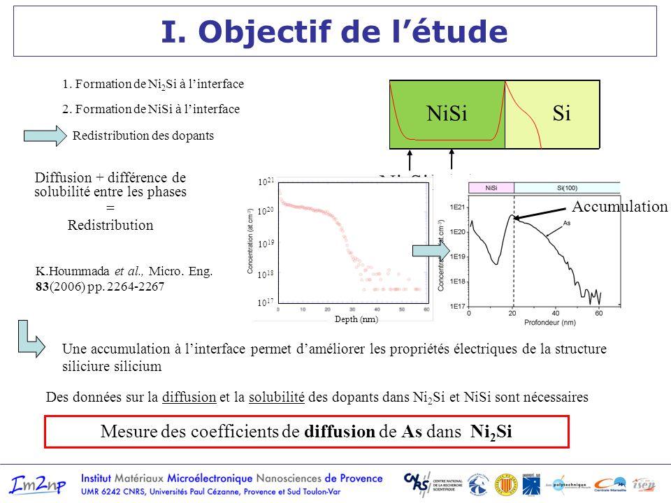 1. Formation de Ni 2 Si à linterface 2. Formation de NiSi à linterface I. Objectif de létude Ni Si Ni 2 Si Ni Ni 2 Si Si Ni 2 Si NiSi Ni 2 Si NiSi Si
