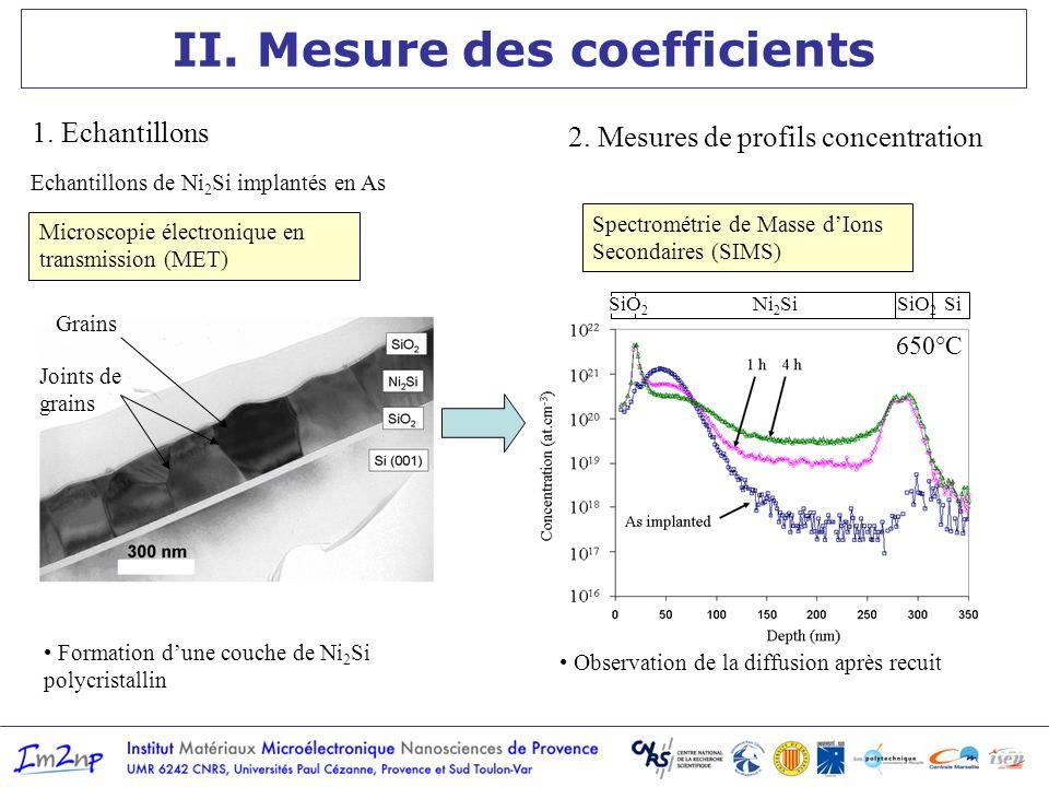 II. Mesure des coefficients Formation dune couche de Ni 2 Si polycristallin Echantillons de Ni 2 Si implantés en As SiO 2 Ni 2 SiSi 1. Echantillons 2.
