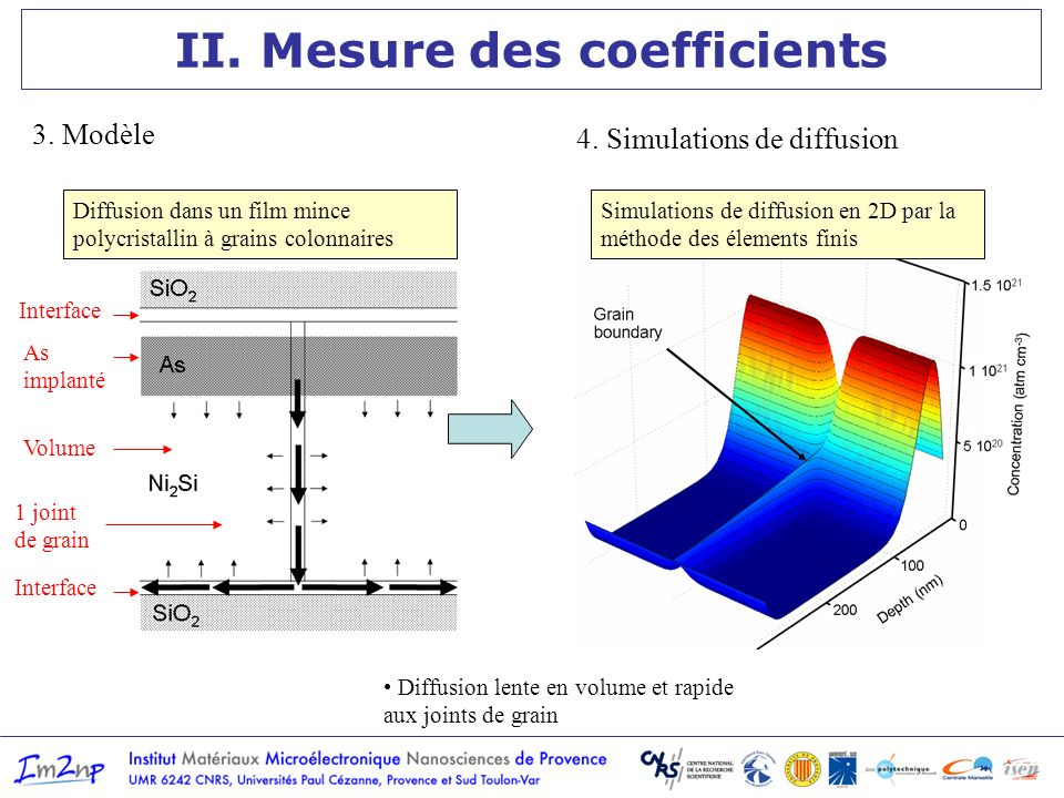 II. Mesure des coefficients Simulations de diffusion en 2D par la méthode des élements finis Interface As implanté Volume 1 joint de grain Diffusion d