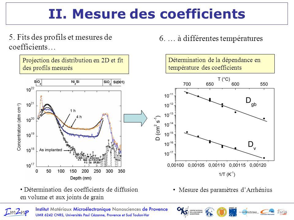 Mesure des paramètres dArrhénius II. Mesure des coefficients Projection des distribution en 2D et fit des profils mesurés Détermination des coefficien