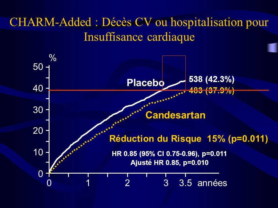 0123années 0 10 20 30 40 50 Placebo Candesartan 3.5 483 (37.9%) 538 (42.3%) % Réduction du Risque 15% (p=0.011) CHARM-Added : CHARM-Added : Décès CV o