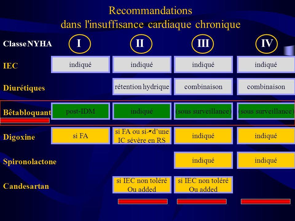 Recommandations dans l'insuffisance cardiaque chronique rétention hydriquecombinaison (sous surveillance) si FA ou si dune IC sévère en RS IIIIIIIV Cl