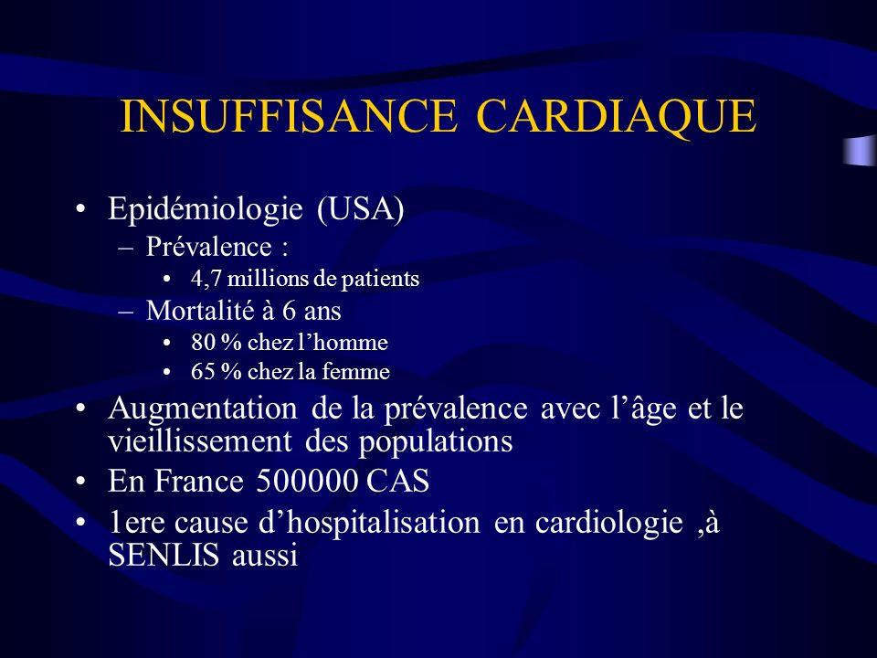 INSUFFISANCE CARDIAQUE Epidémiologie (USA) –Prévalence : 4,7 millions de patients –Mortalité à 6 ans 80 % chez lhomme 65 % chez la femme Augmentation