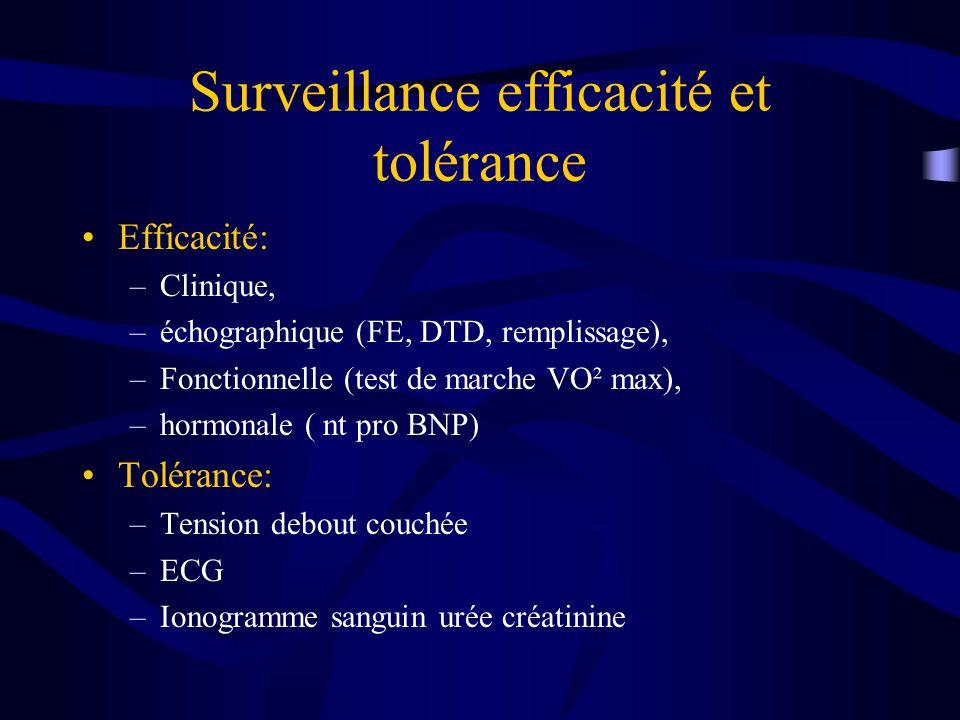 Surveillance efficacité et tolérance Efficacité: –Clinique, –échographique (FE, DTD, remplissage), –Fonctionnelle (test de marche VO² max), –hormonale