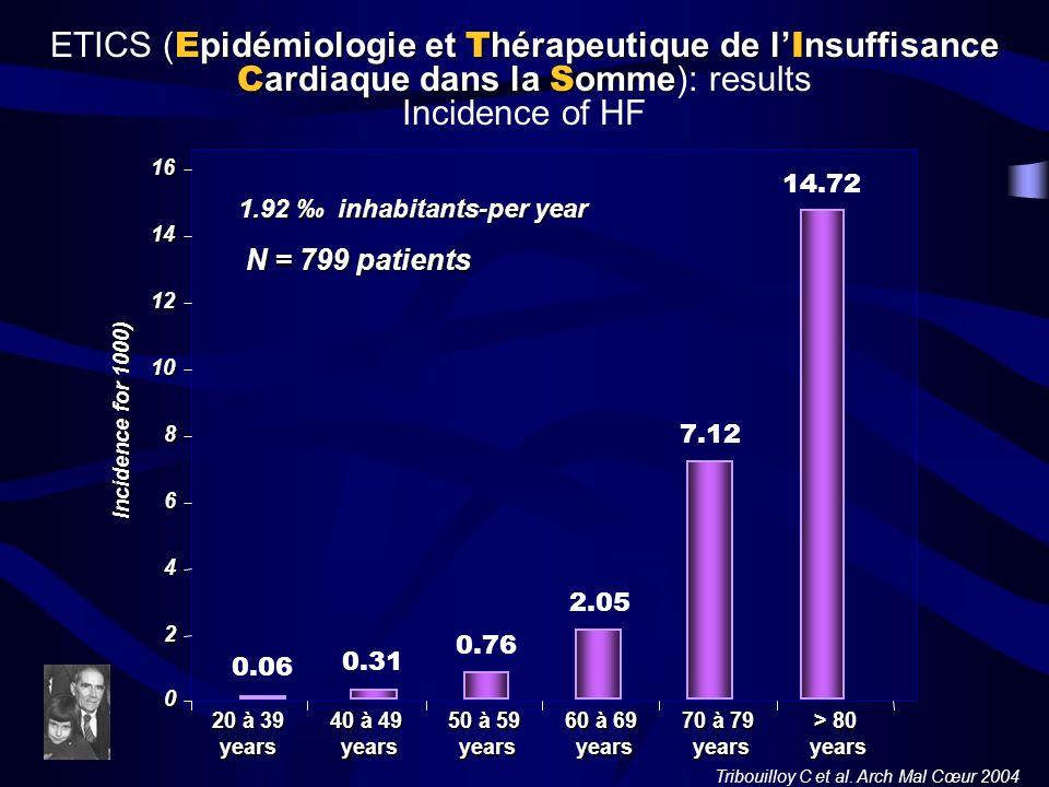 E pidémiologie et T hérapeutique de l I nsuffisance C ardiaque dans la S omme ETICS ( E pidémiologie et T hérapeutique de l I nsuffisance C ardiaque d