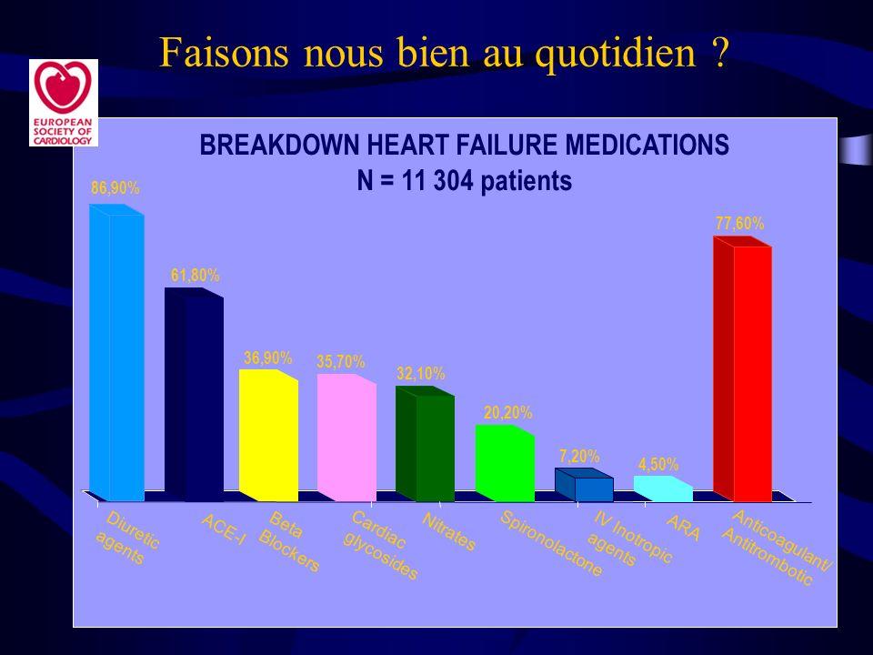 77,60% 4,50% 7,20% 20,20% 32,10% 35,70% 36,90% 61,80% 86,90% Diuretic agents ACE-I Beta Blockers Cardiac glycosides Nitrates Spironolactone IV Inotrop