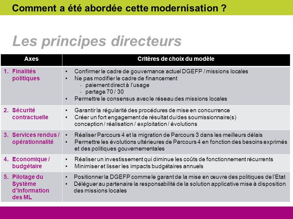 Comment a été abordée cette modernisation ? Les principes directeurs AxesCritères de choix du modèle 1.Finalités politiques Confirmer le cadre de gouv