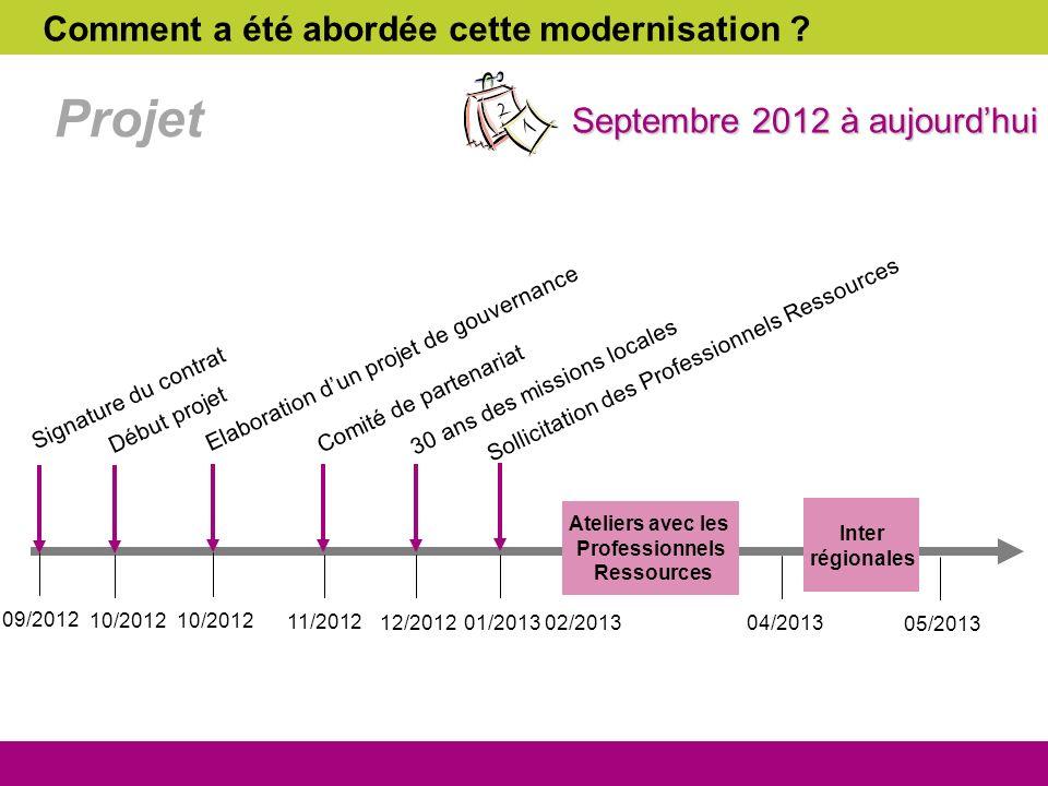 Projet 09/2012 10/2012 11/2012 12/2012 02/2013 Signature du contrat Début projet Elaboration dun projet de gouvernance Comité de partenariat 30 ans de
