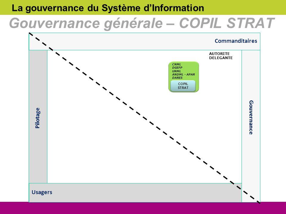 La gouvernance du Système dInformation Gouvernance générale – COPIL STRAT AMOA COPIL STRAT CNML DGEFP UNML ANDML - APAR DARES AUTORITE DELEGANTE Pilot