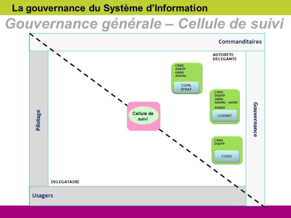 La gouvernance du Système dInformation Gouvernance générale – Cellule de suivi AMOA COPIL STRAT CNML DGEFP UNML ANDML COPART CNML DGEFP UNML ANDML –AP