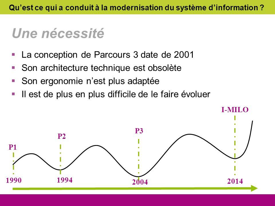 Une nécessité La conception de Parcours 3 date de 2001 Son architecture technique est obsolète Son ergonomie nest plus adaptée Il est de plus en plus