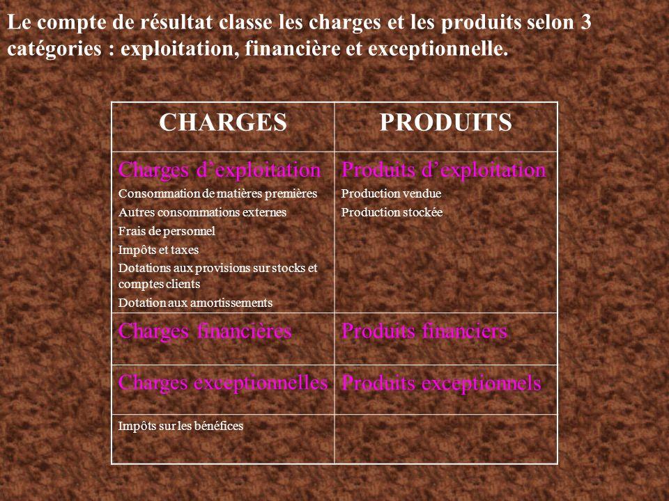Le compte de résultat classe les charges et les produits selon 3 catégories : exploitation, financière et exceptionnelle. CHARGESPRODUITS Charges dexp