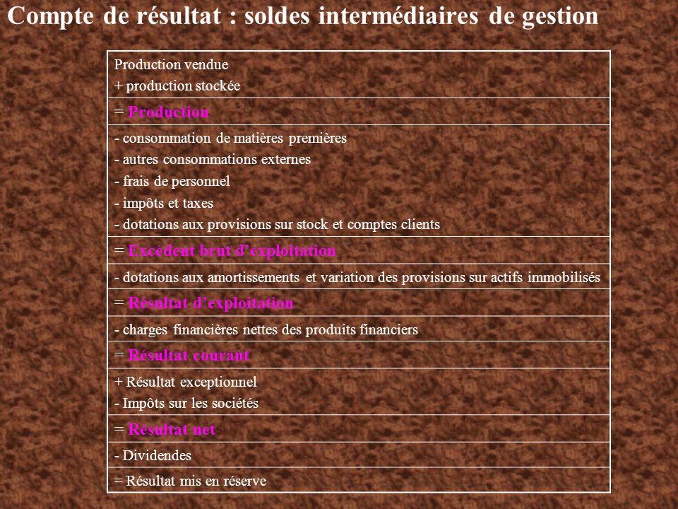 Compte de résultat : soldes intermédiaires de gestion Production vendue + production stockée = Production - consommation de matières premières - autre