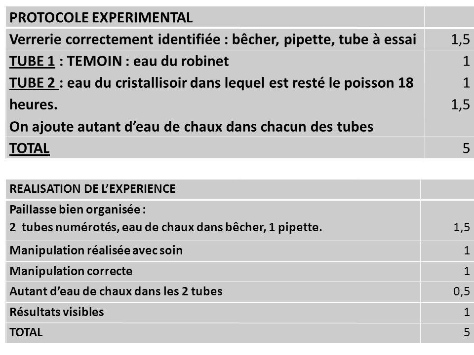 PROTOCOLE EXPERIMENTAL Verrerie correctement identifiée : bêcher, pipette, tube à essai1,5 TUBE 1 : TEMOIN : eau du robinet TUBE 2 : eau du cristallis