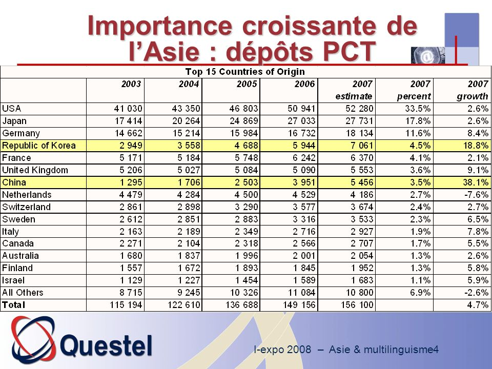 I-expo 2008 – Asie & multilinguisme4 Importance croissante de lAsie : dépôts PCT