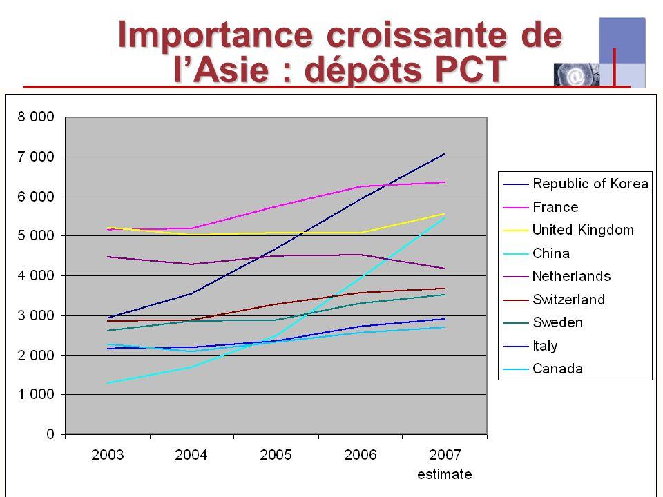 I-expo 2008 – Asie & multilinguisme5 Importance croissante de lAsie : dépôts PCT