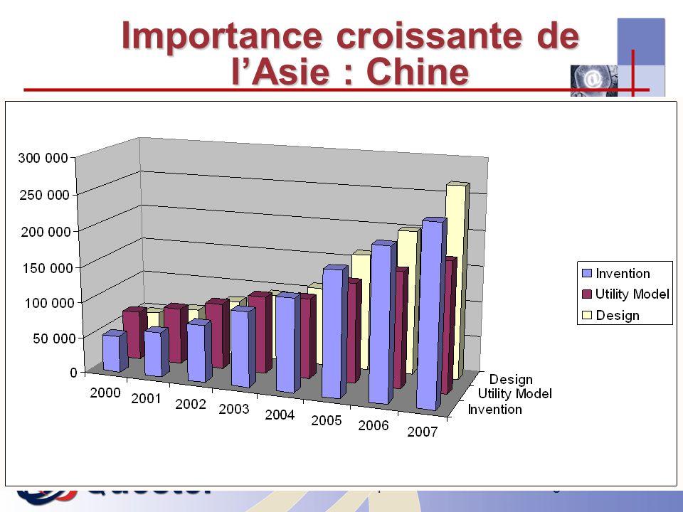 I-expo 2008 – Asie & multilinguisme6 Importance croissante de lAsie : Chine