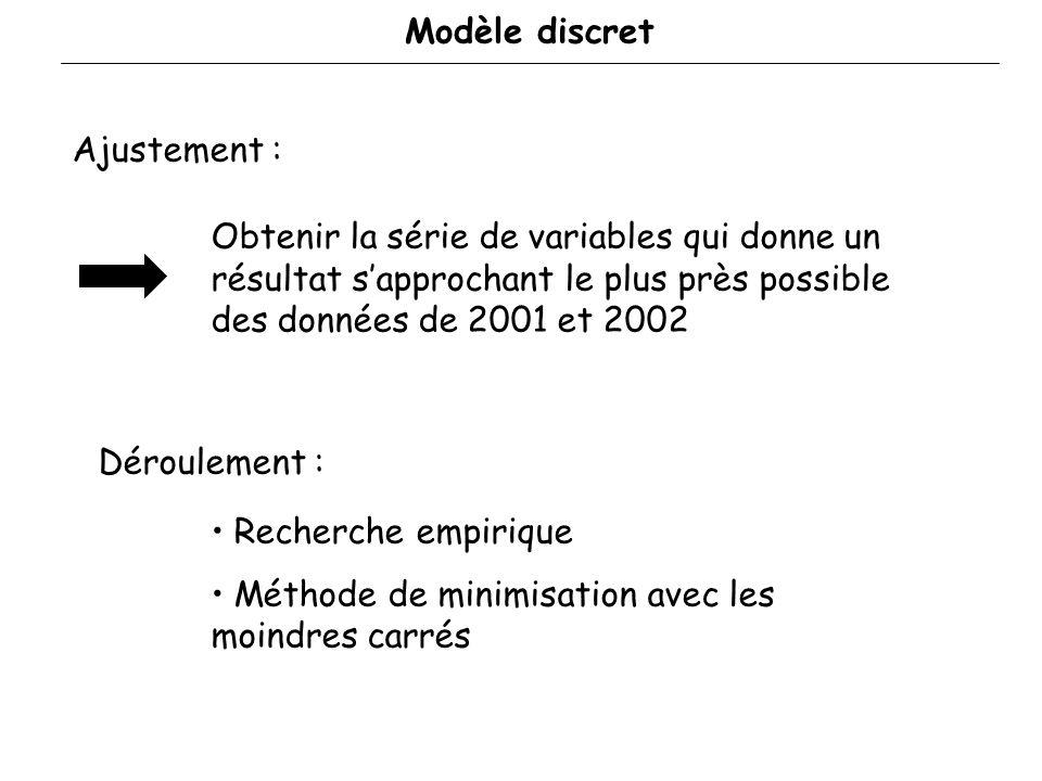 Modèle discret État initial : 2000 Min Max Infection des patchs: