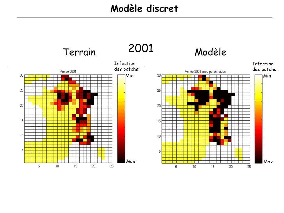 Ajustement : Obtenir la série de variables qui donne un résultat sapprochant le plus près possible des données de 2001 et 2002 Déroulement : Recherche